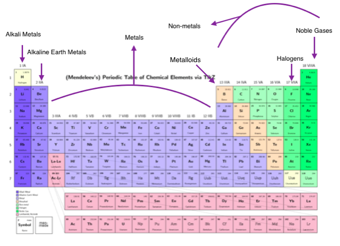 The chemical families kieras awesome atoms alkaline earth metals picture urtaz Choice Image